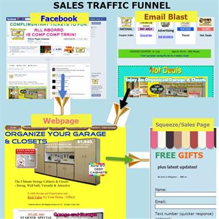 Sales Traffic Funnel