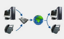 Basic VoIP Service